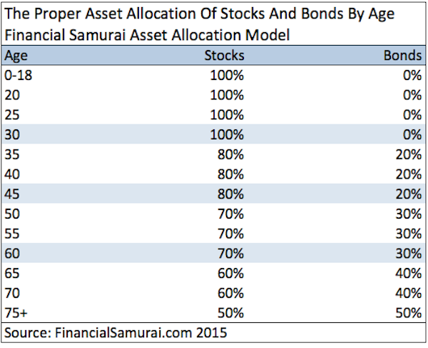 Choosing the Right Asset Allocations